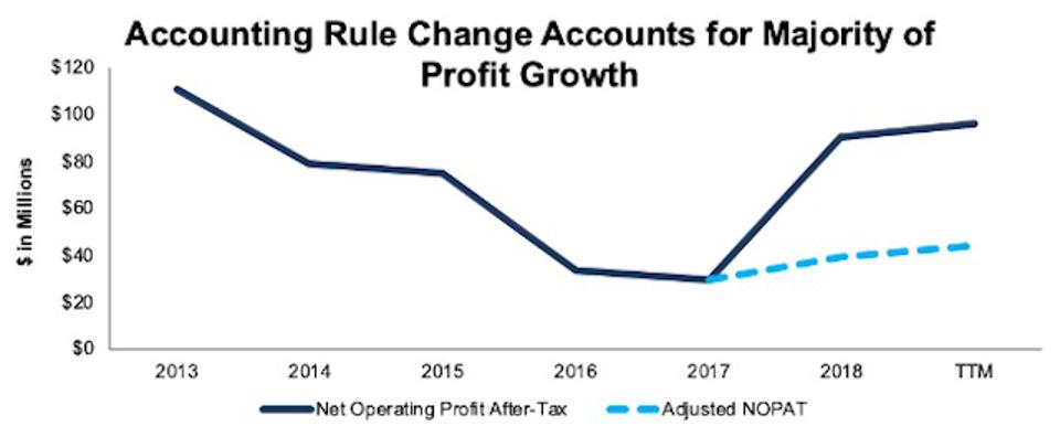 VRNT Misleading Profit Growth