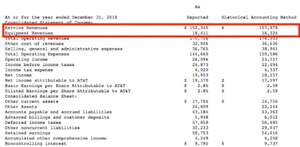 T Income Statement Comparing Revenue Recognition Dislcosure