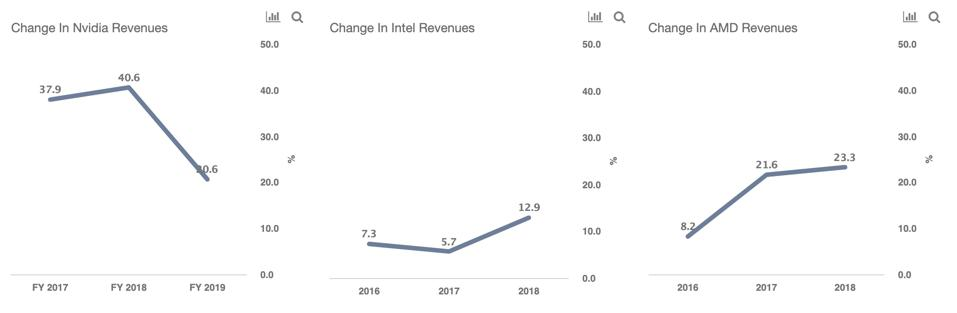 NVidia vs Intel vs AMD revenues