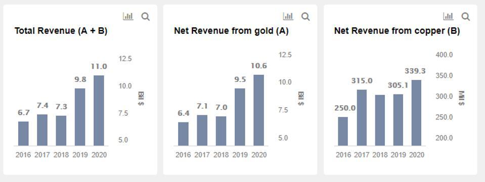 Newmont Revenues