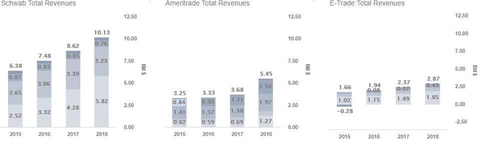 Schwab Ameritrade E-Trade Revenues