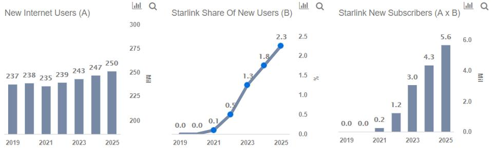 SpaceX Starlink subscribers