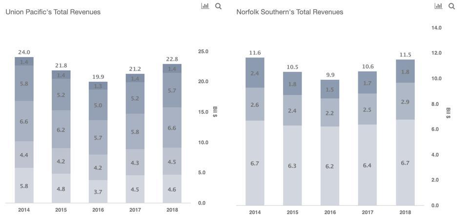 Union Pacific vs Norfolk Revenues