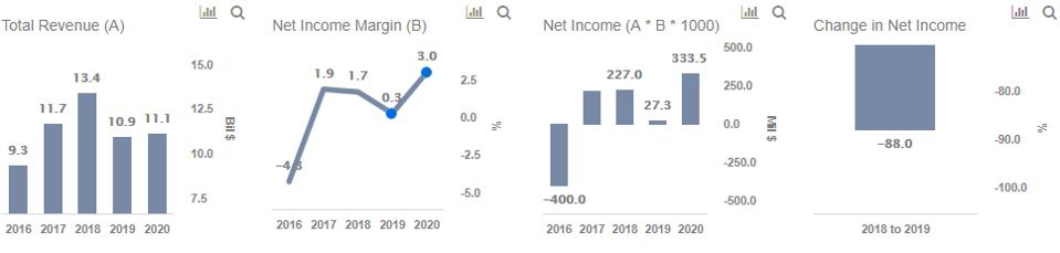 Alcoa Revenues and Net Income
