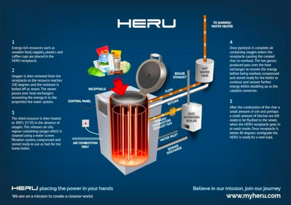 How HERU works