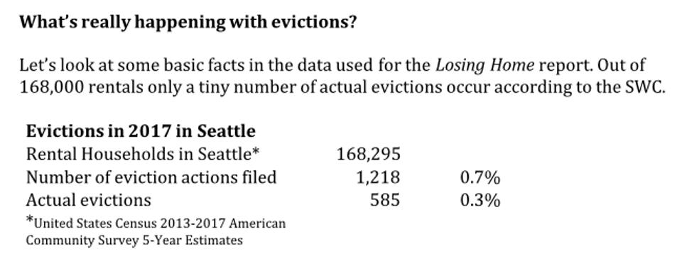 Evictions in Seattle