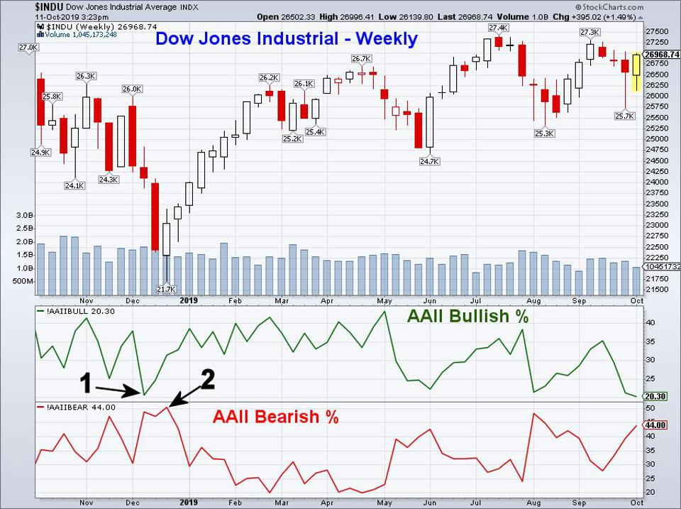 Four Most Oversold Dow Stocks