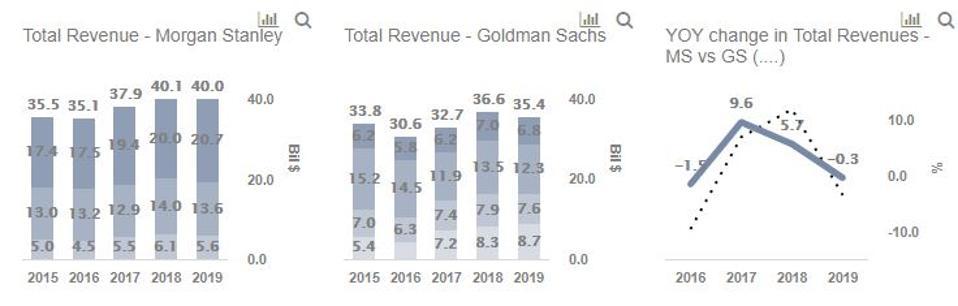 Goldman vs Morgan Stanley revenues