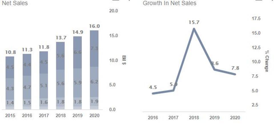 Estee Lauder Revenues / Sales