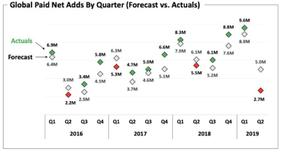 NFLX Quarterly Subscriber Growth Forecast Vs. Actual