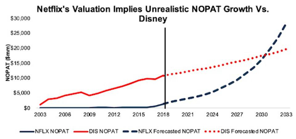 NFLX Valuation Implied NOPAT Growth