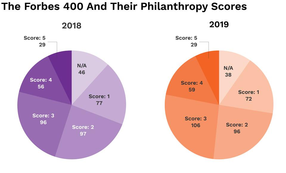Philanthropy Forbes 400