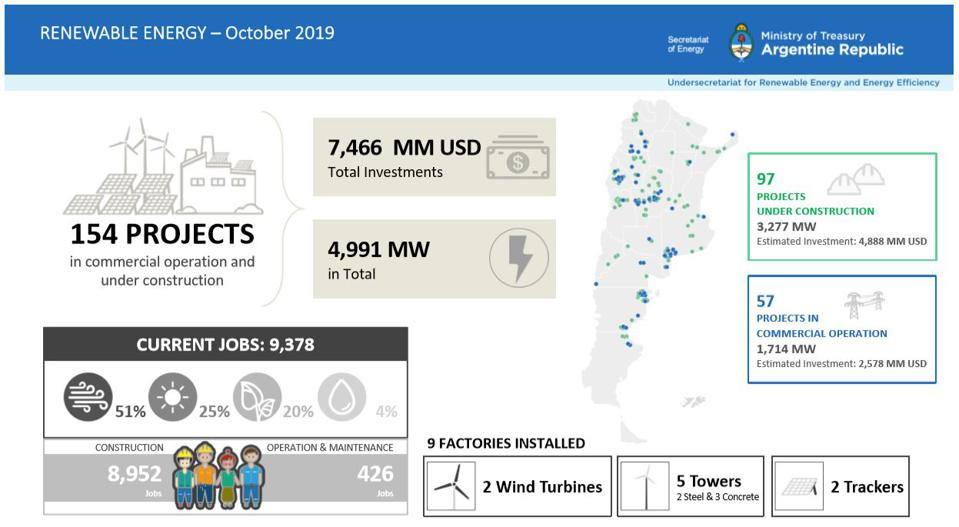 Argentina renewable energy projects, jobs, investment.