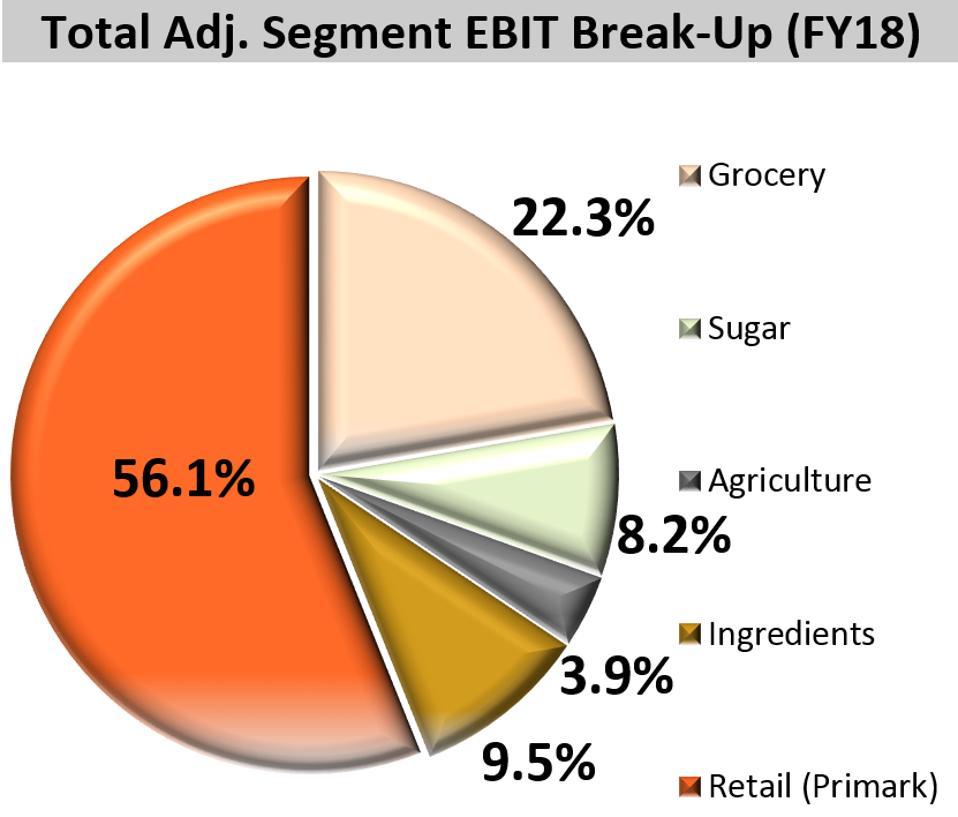 Segment Breakdown at ABF