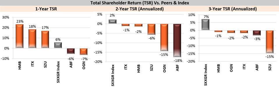 Total Shareholder Return (TSR) Vs. Peers & Index