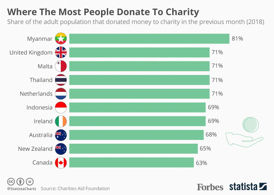 The Countries Where The Most People Donate Money To Charity [Infographic]