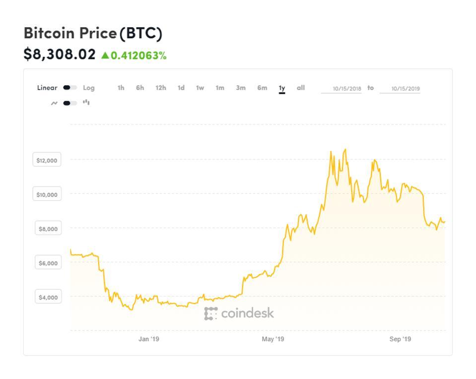 bitcoin, bitcoin price, Coinbase, SFOX, Y Combinator, chart