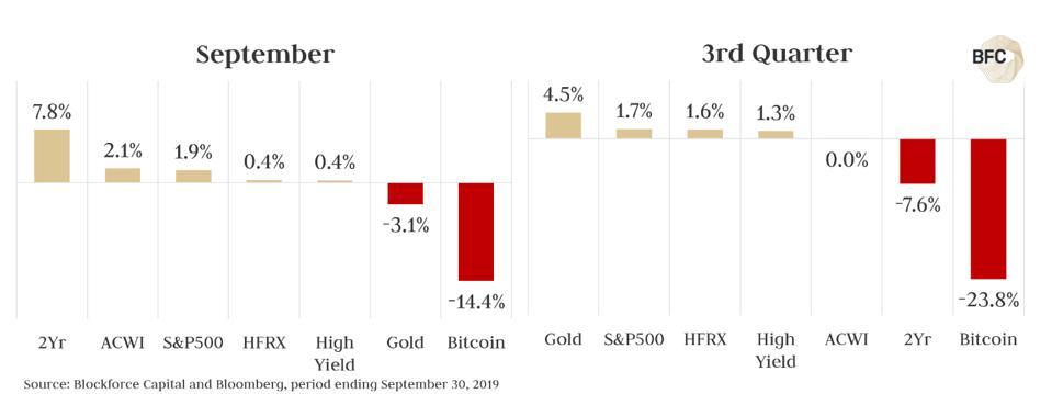 September Cyrptocurrency Macro Recap