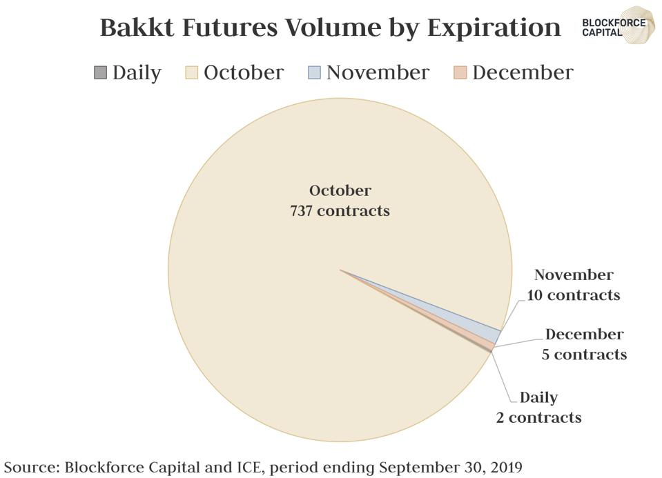 Futures Volume