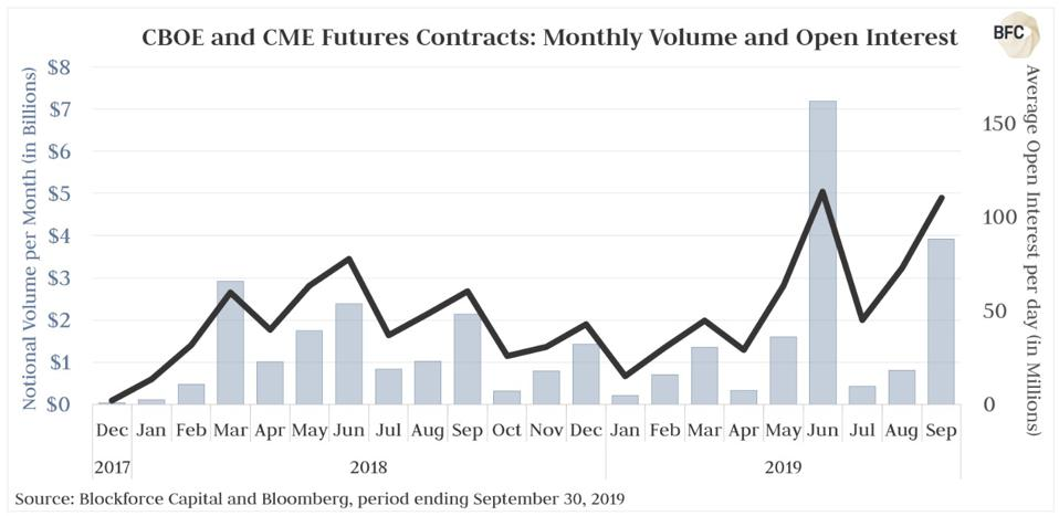 Picture Futures Contracts