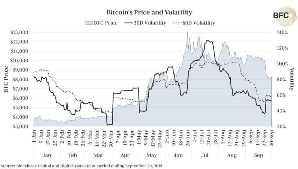 Price and Volatility