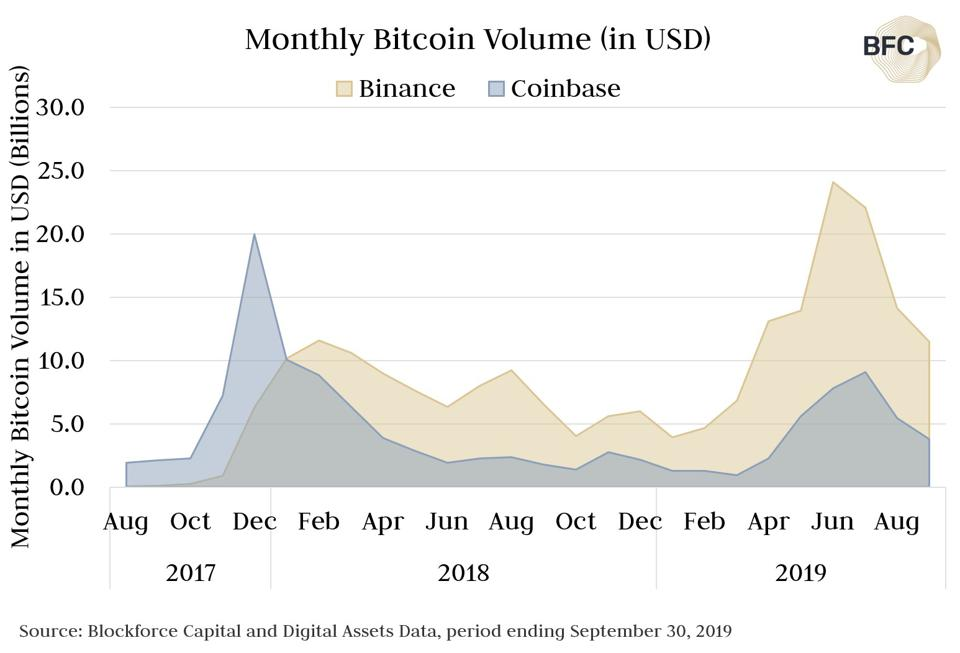 Monthly Bitcoin Volume