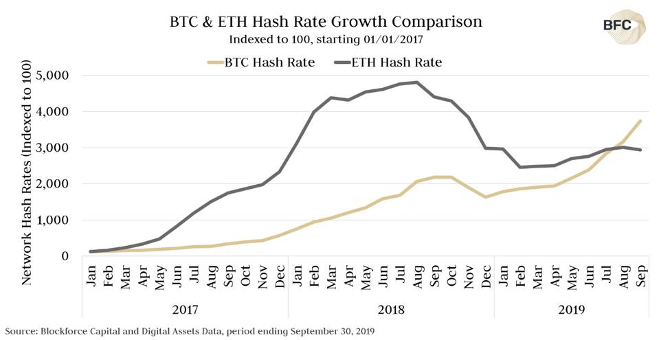 BTC & ETH Hash Rate Growth Comparison