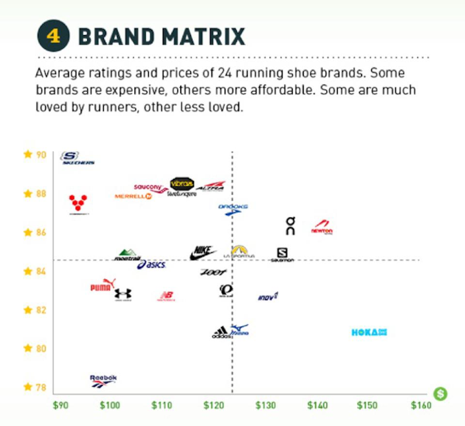 Shoe Brands Price Customer Review Matrix