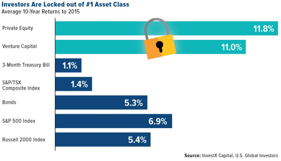 Investors Are Locked Out of the Number 1 Asset Class Which is Private Equity
