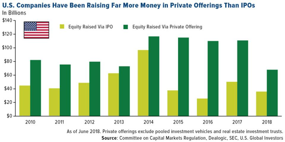 U.S. Companies Have Been Raising Far More Money in Private Offerings Than IPOs