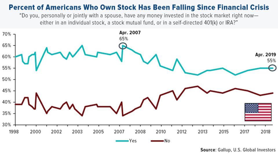 Percent of Americans Who Own Stock Has Been Falling Since Financial Crisis
