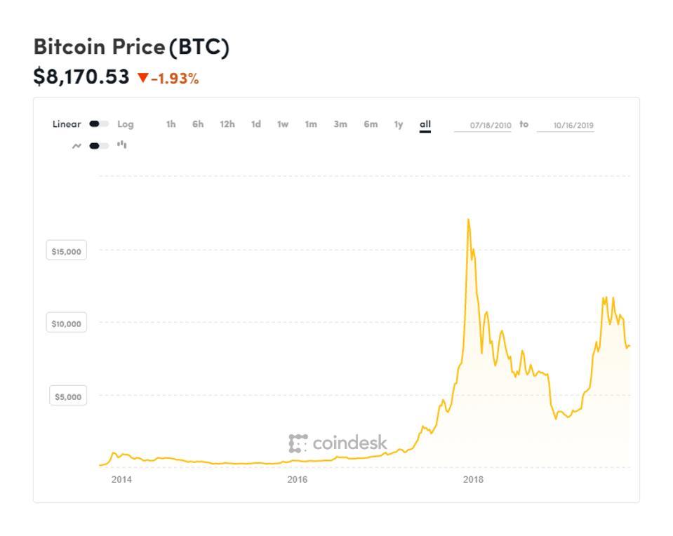 bitcoin, bitcoin price, malware, chart