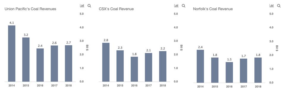 Union Pacific CSX Norfolk Coal Revenues
