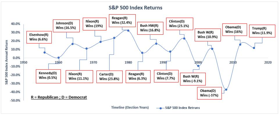 S&P 500 change by election years