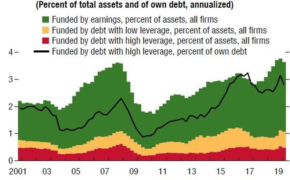 Debt-funded payouts at large firms have risen further ...