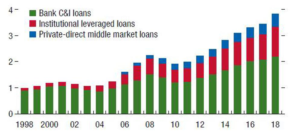 In the U.S., nonbank lending has expanded faster than loans provided by banks.