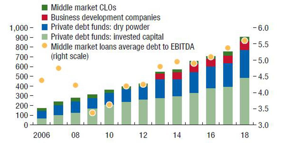 Search for yield has driven rapid growth in private, small risky loans and rising leverage.