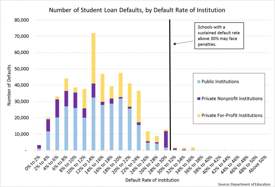 chart shows how few student loan defaults occur at schools with default rates above 30%