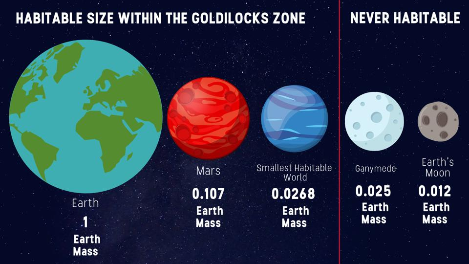 How Small Is Too Small For A Habitable World?