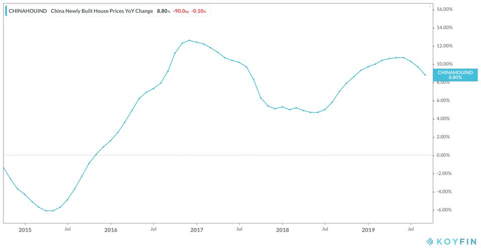 China Newly Built Home Prices