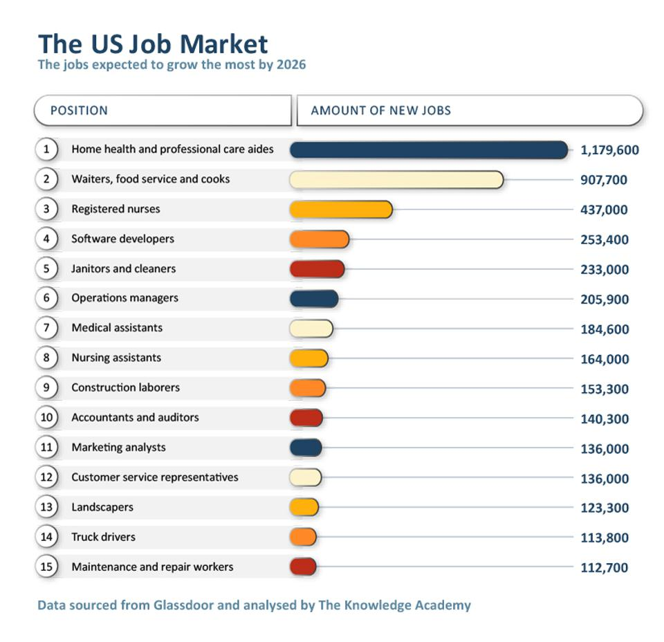 Jobs expected to grow the most by 2026