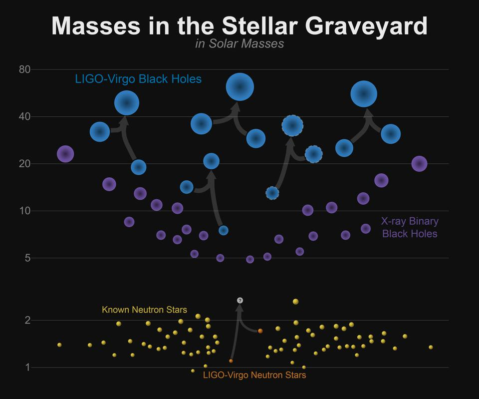 Catalog of observed merging of black holes and neutron stars.