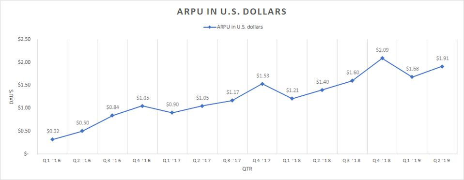 A chart showing the trend in the average revenue per user.