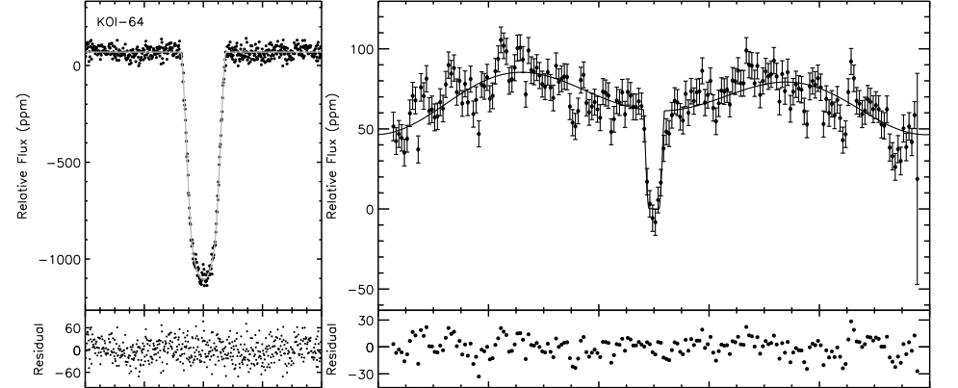 The main transit (L) and secondary transit (R) of an exoplanet around star KOI-64.