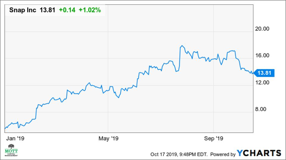 A chart of Snap's stock price performance