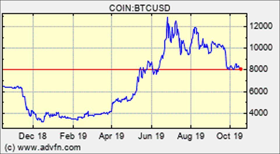The history of Bitcoin
