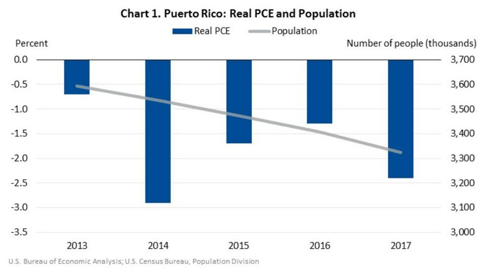 Annual personal consumption expenditures and population in Puerto Rico.