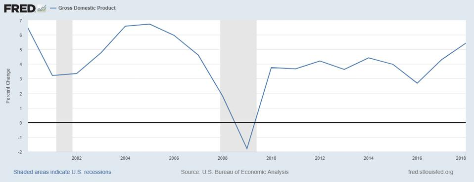 Annual change in U.S. GDP