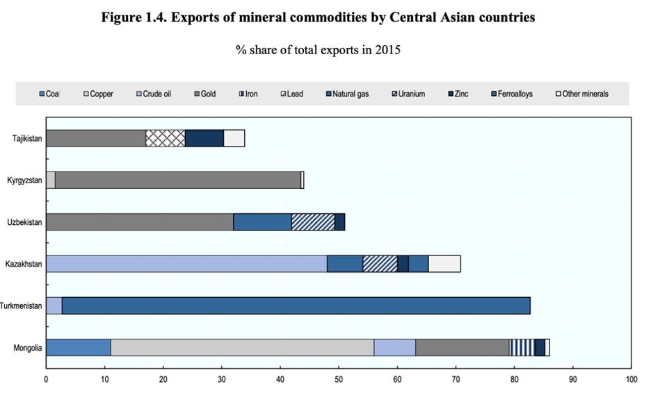 Mineral export commodities as share of total exports