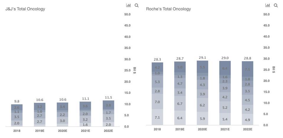 JNJ vs Roche Oncology Revenues